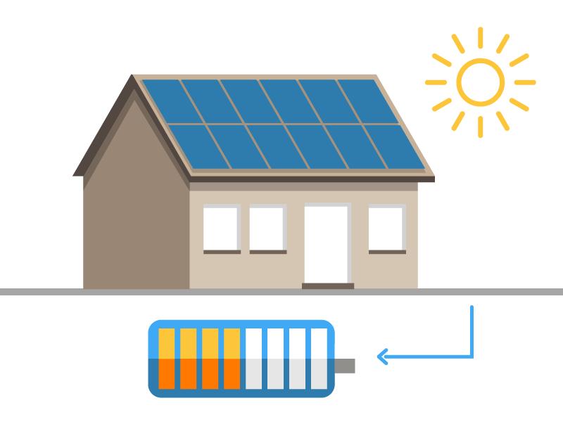 Solarhaus mit Speicher