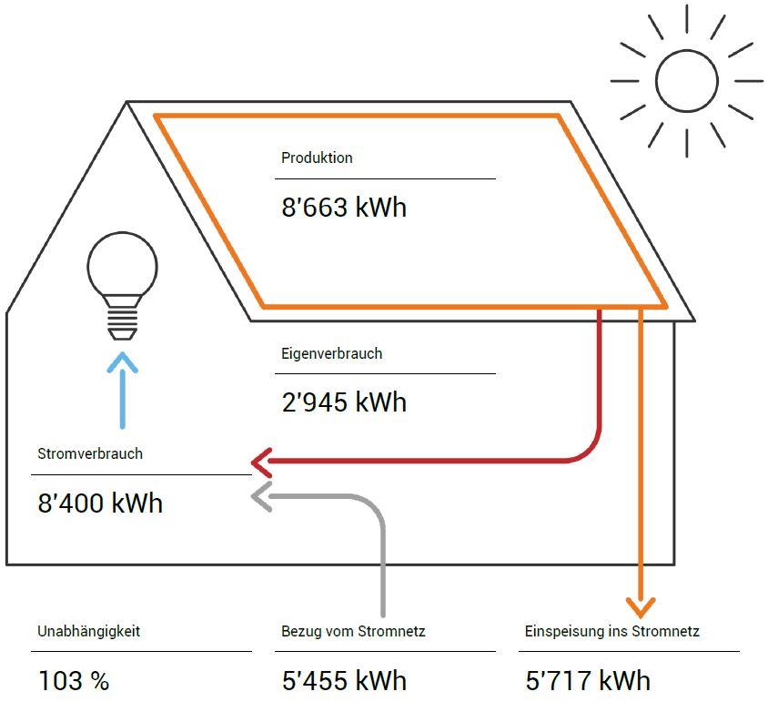 Fundiert entscheiden beim Solaranlagenkauf Übersicht